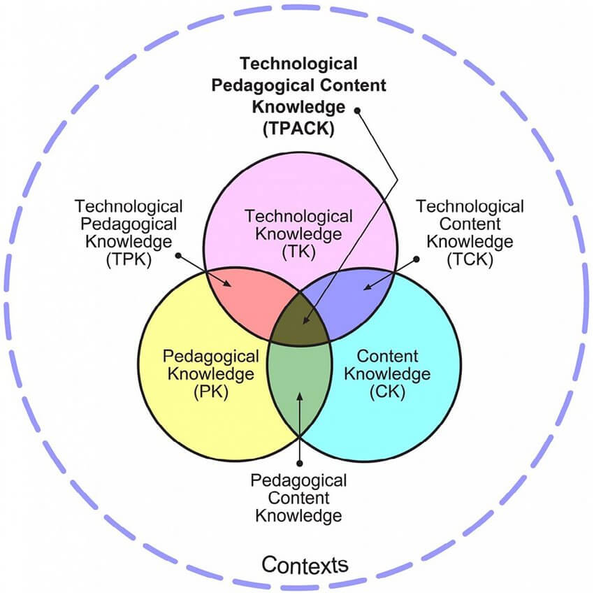TPACK Framework for Teachers