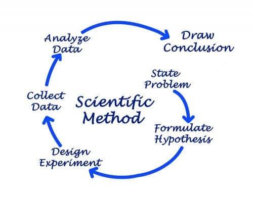 How to Explain the Scientific Method to Children